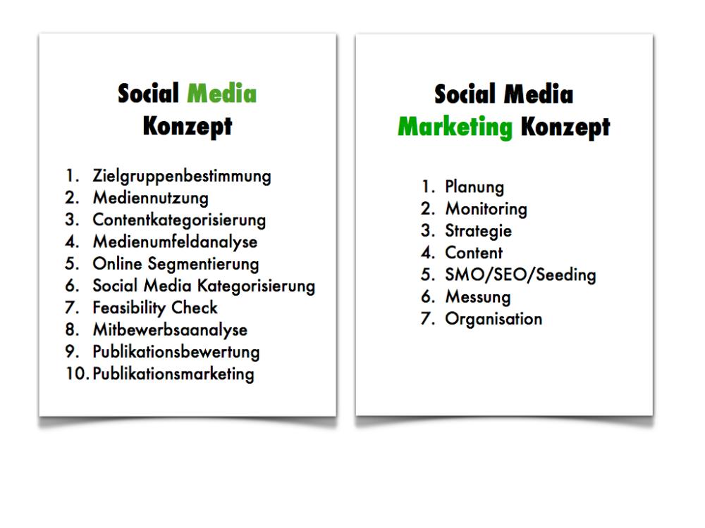 So erstellen Sie ein Social Media Konzept in 10 einfachen Schritten (1/2)